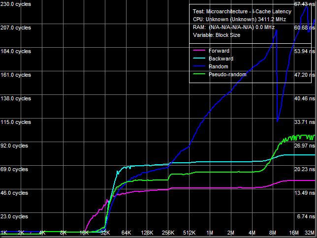 Instruction cache: la L0i obtiene una increíble latencia de 2 ciclos.