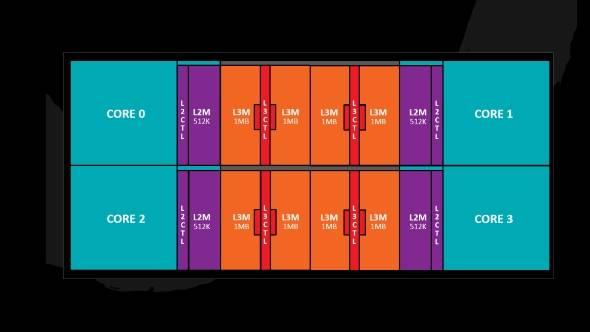 AMD Zen Ryzen 4 core complex