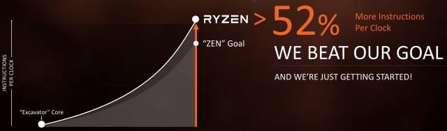 AMD Ryzen. Un incremento IPC del 52% respecto a Excavator