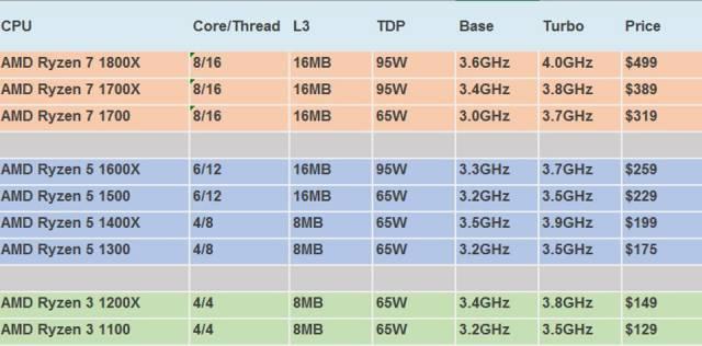 Tabla de preciosde las CPUs MAD Ryzen en dólares USA.