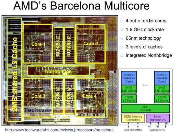 AMD Phenom Barcelona 65 nm. El primer quad core nativo.
