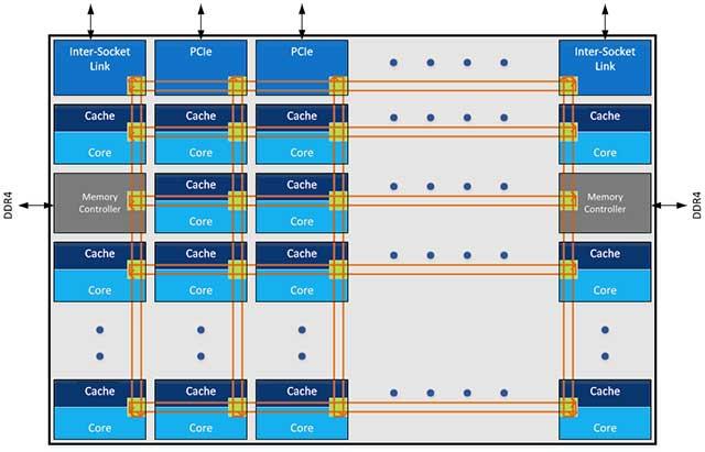 La nueva arquitectura Mesh de Intel