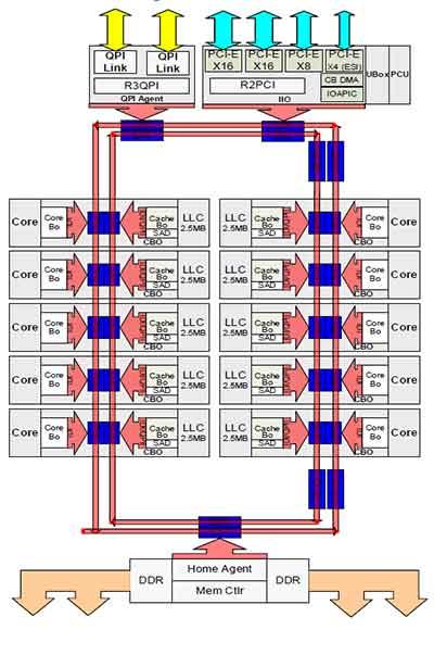 La arquitectura Intel Ring Bus
