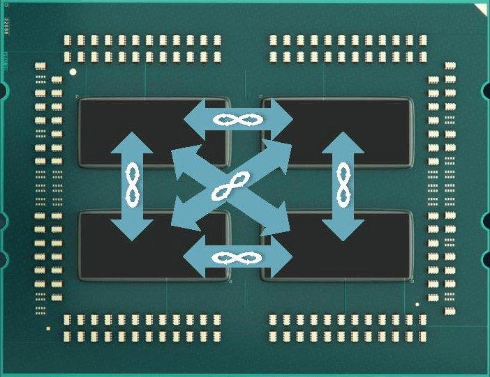 AMD EPYC Infinity Fabric links