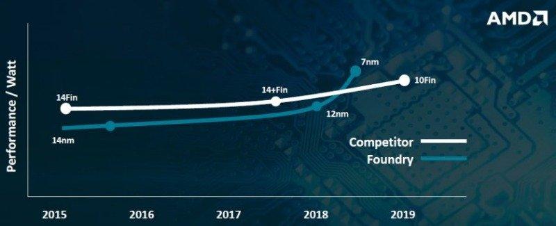 El proceso TSMC 7 nm vs Intel 10 nm