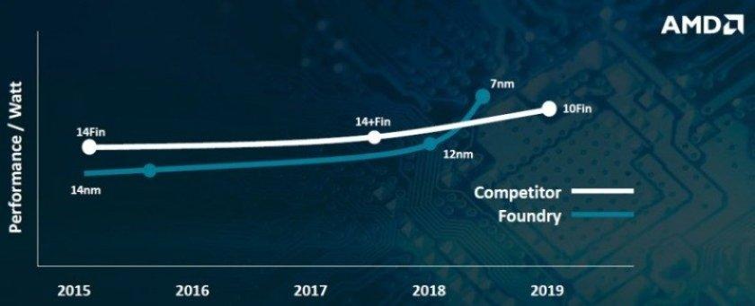 El proceso de fabricación TSMC 7 nm aventaja a Intel 10 nm en performance / watt