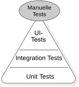 Graphical User Interface (GUI) in Containern testen