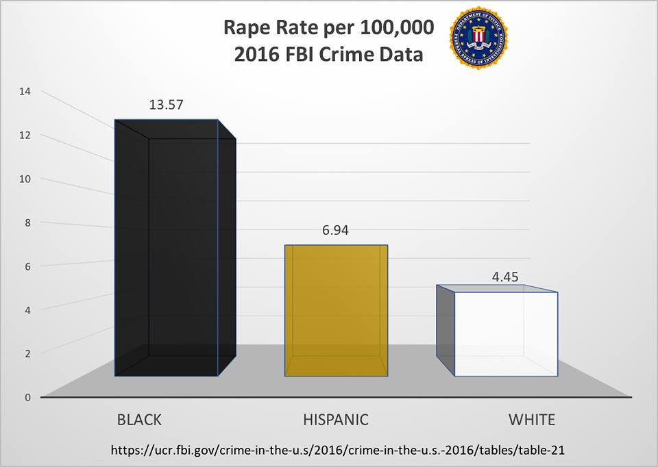 FBI Releases New Crime Stats For 2016 The Charts Are