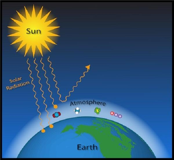 How Greenhouse affects us? Greenhouse Effect and Global Warming