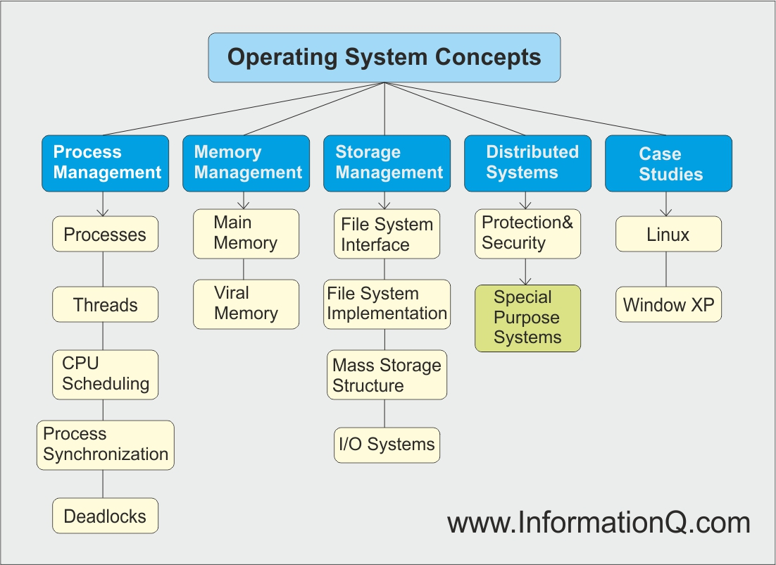 memory hierarchy diagram solar panel controller wiring operating system concepts