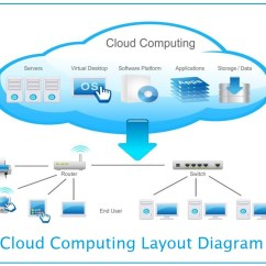 Microsoft Infrastructure Diagram Opel Vectra C Wiring Major Cloud Computing Deployment Models Inforamtionq