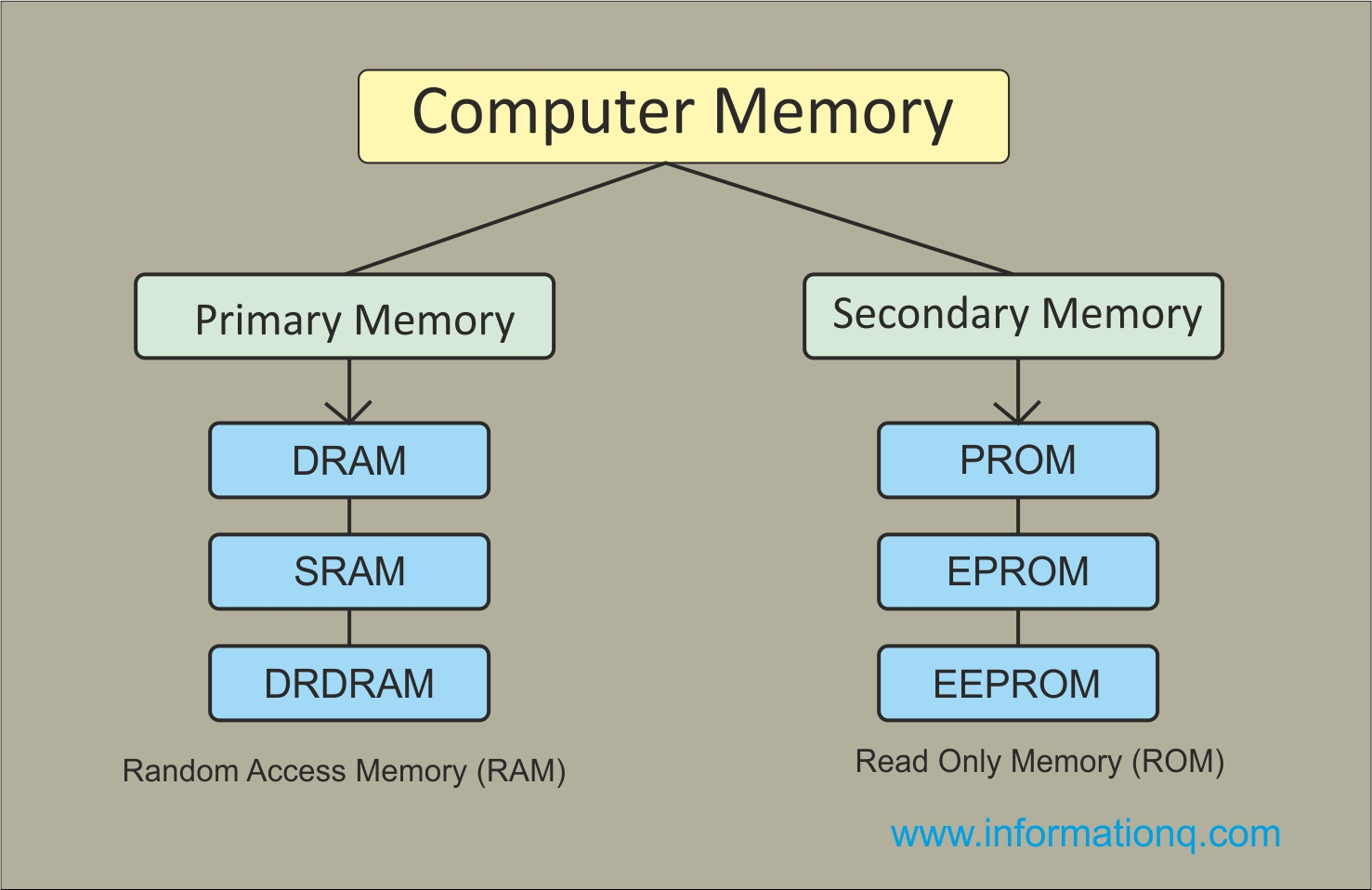 hight resolution of two types computer memory primary and secondary memory inforamtionq com
