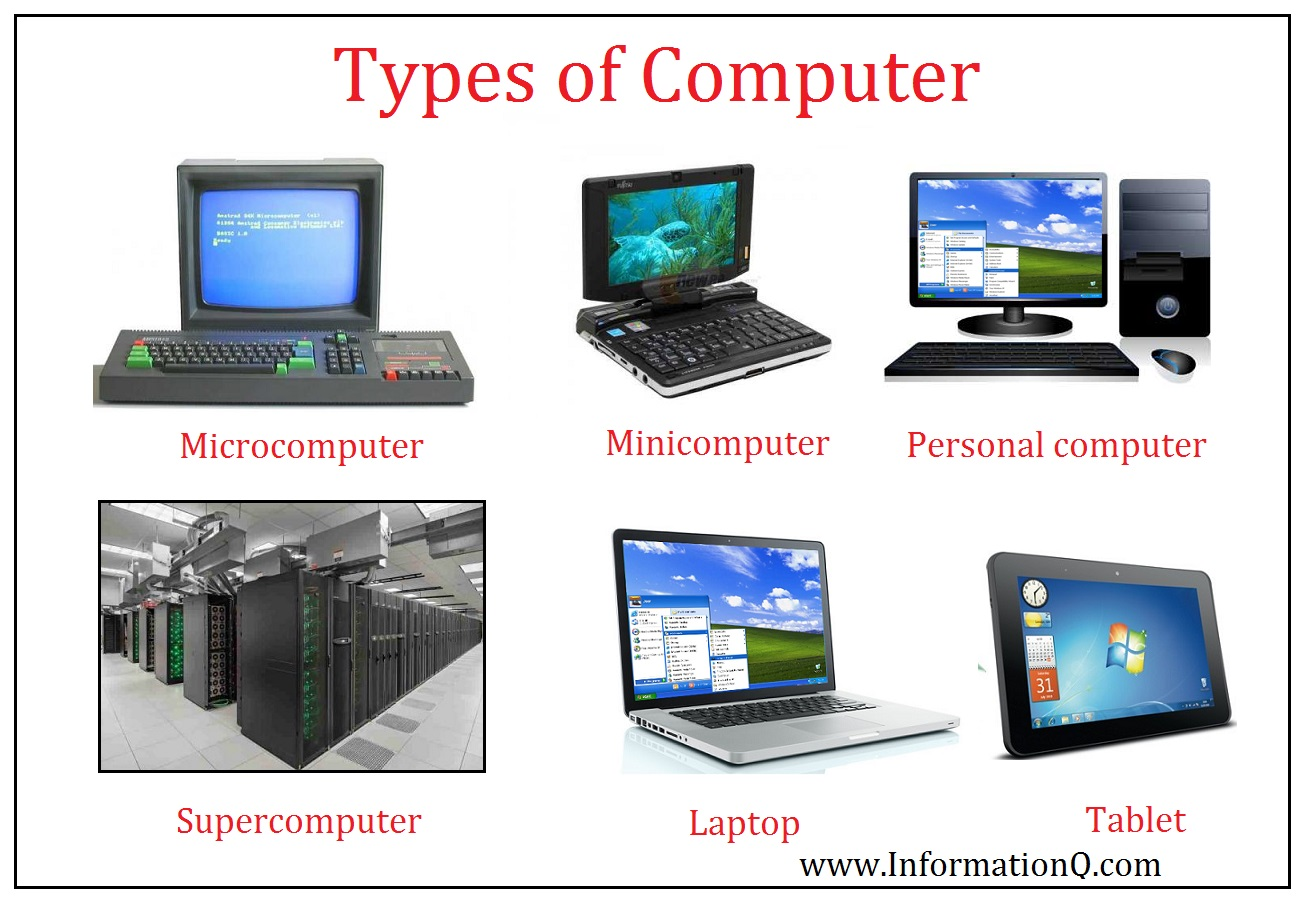 What Is Computer Types Of Computer