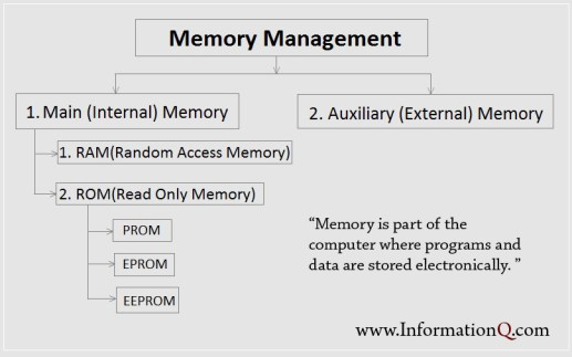 Computer Memory Management