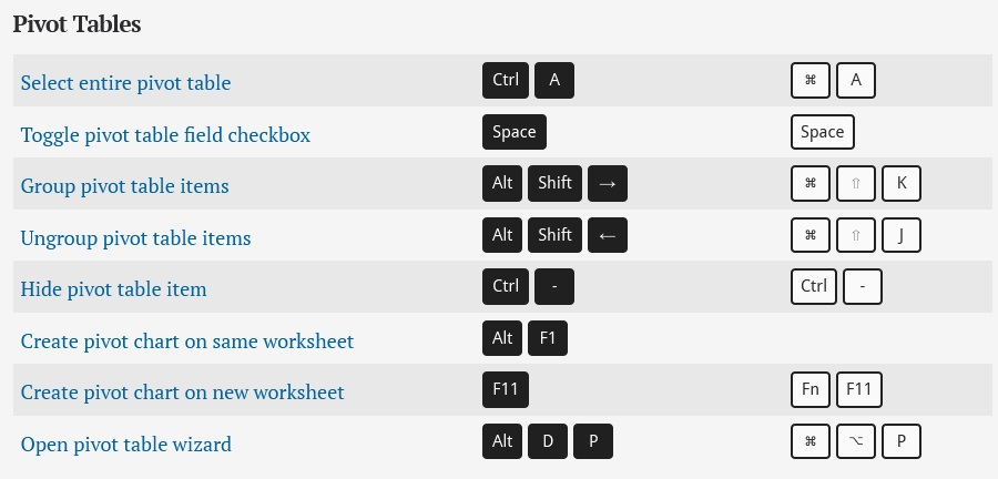 Microsoft Excel keyboard shortcuts for PC and Mac