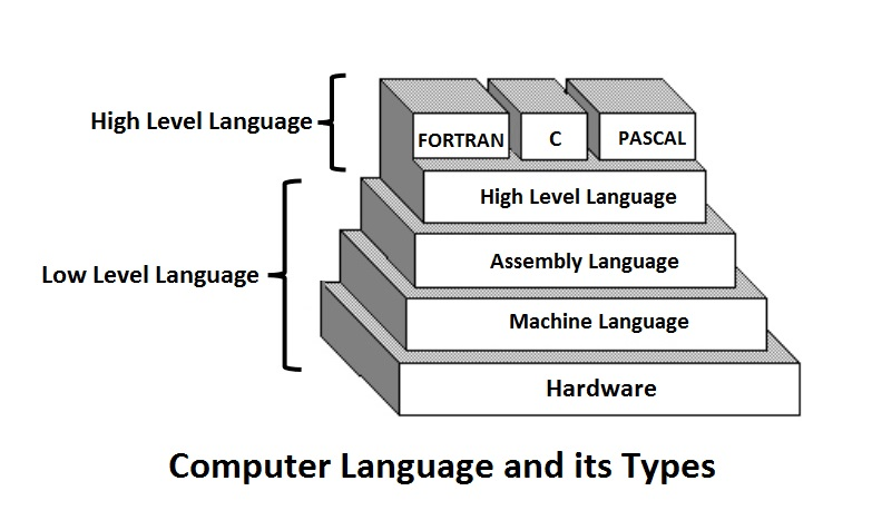 Computer Language and its Types