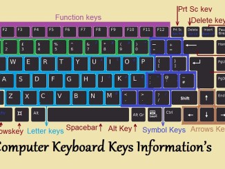 Computer Keyboard Keys Information's