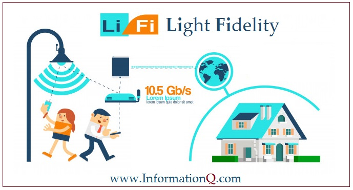 Li-Fi is a technology for transmitting data.