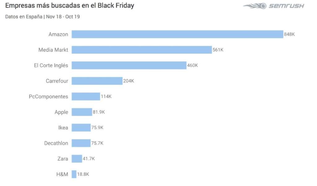 Gráfico de compras del Black Friday/InformaValencia.com
