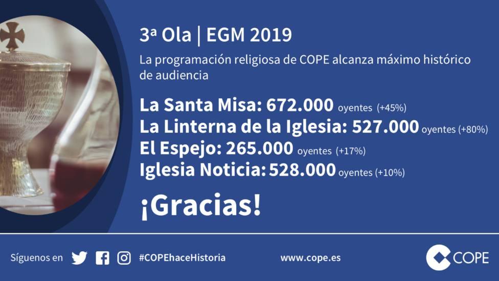 Datos última OLA EGM de Cope programas religiosos/Img Cope