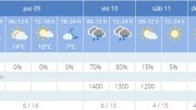 Pronóstico de Aemet para Valencia/AEMET