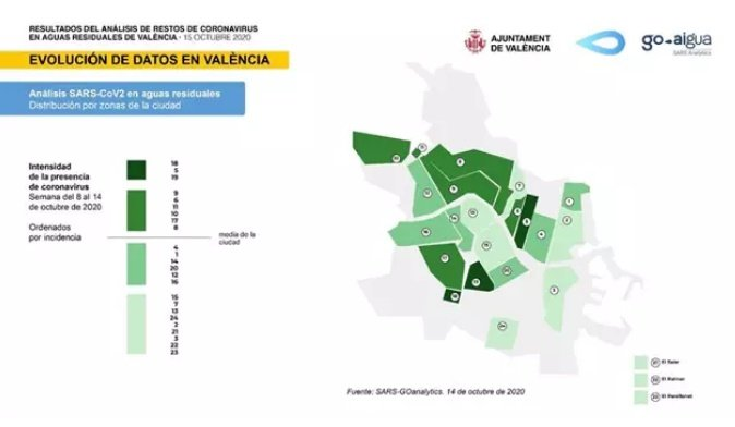 Análisis de coronavirus en aguas residuales de Valencia - Ayto Valencia