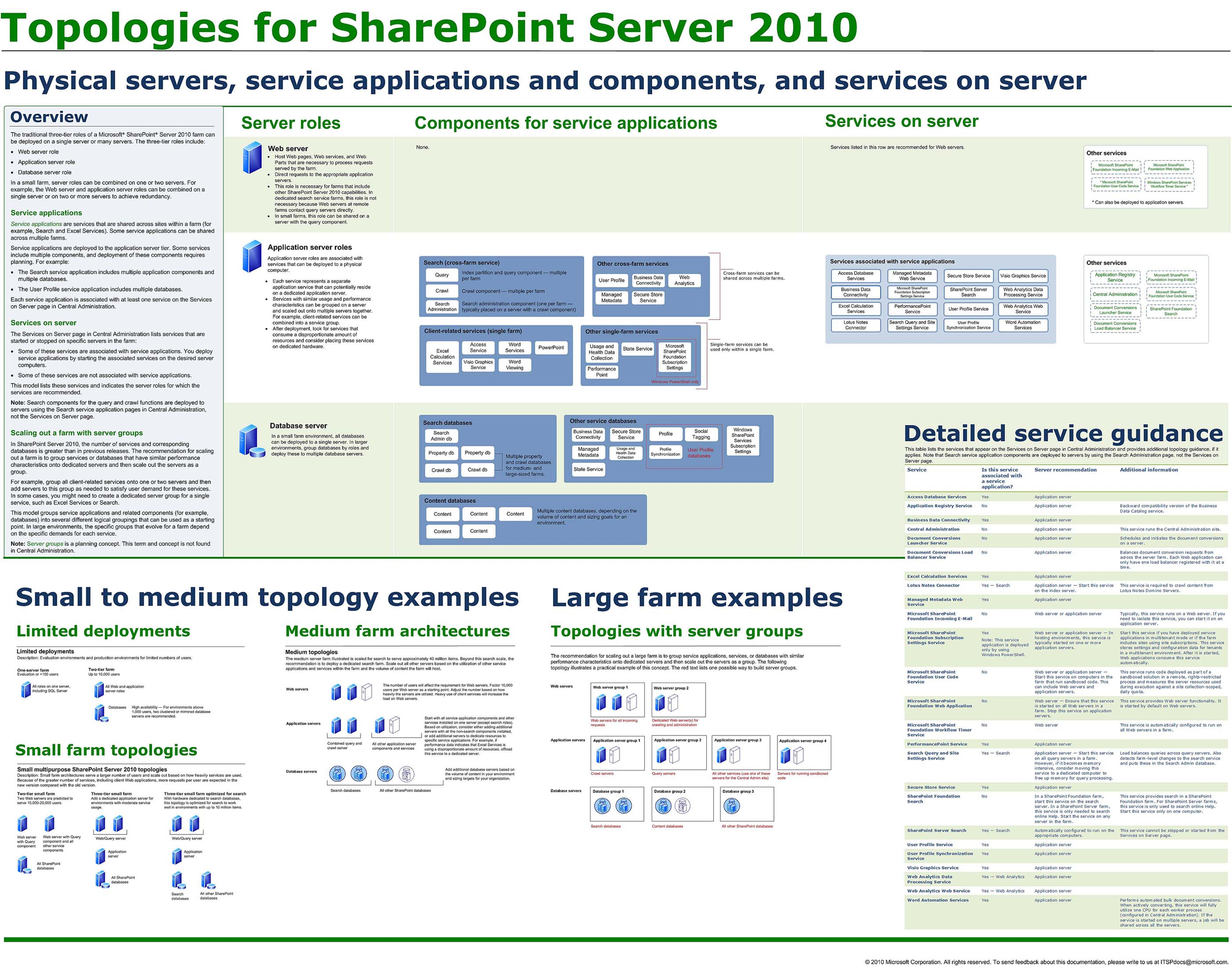 sharepoint 2010 farm architecture diagram 3 wire light switch free engine image for