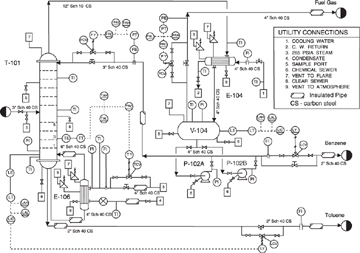 PIPING AND INSTRUMENTATION DIAGRAM FOR DISTILLATION COLUMN