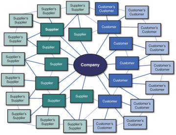 Supply Chain Concepts Defining The Supply Chain InformIT