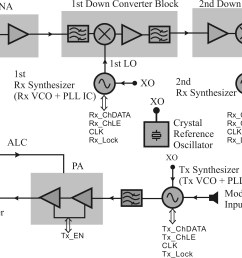 1 2 microwave circuits in a communication system microwave integrated circuits informit [ 4692 x 2582 Pixel ]