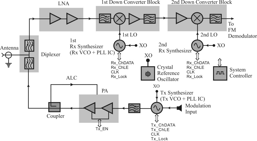 medium resolution of 1 2 microwave circuits in a communication system microwave integrated circuits informit