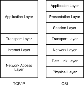 Tcpip And The Osi Model How Tcpip Works Informit