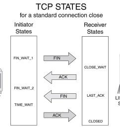tcp state diagram [ 1024 x 806 Pixel ]