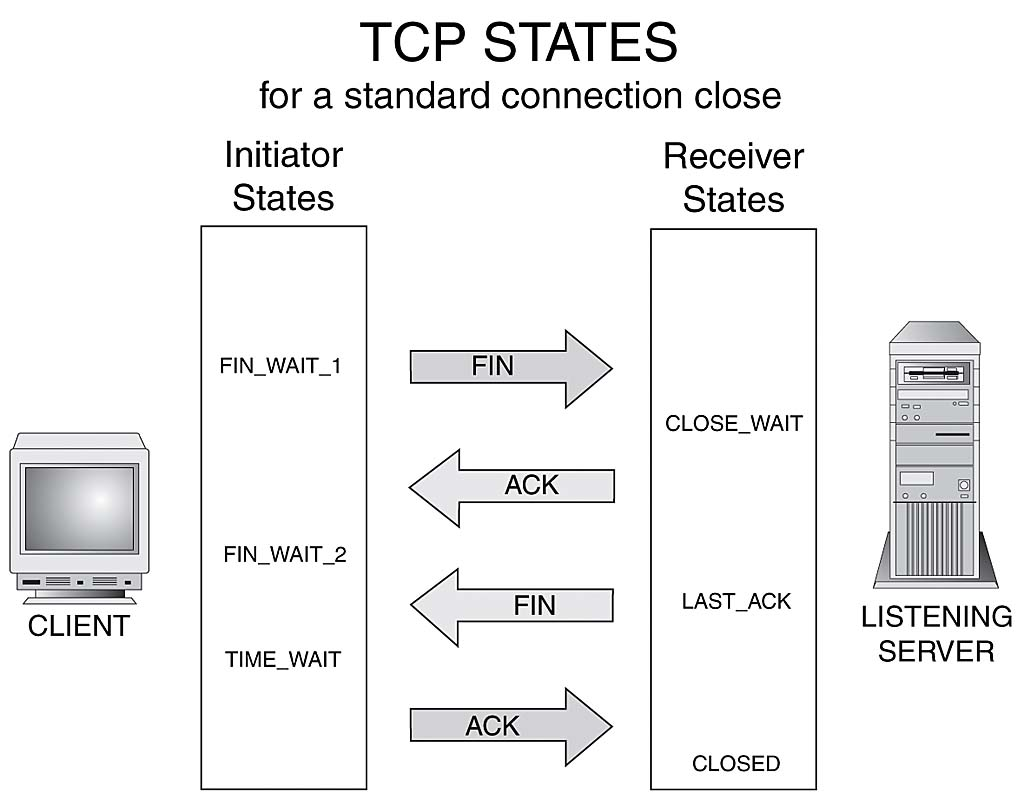 hight resolution of tcp state diagram