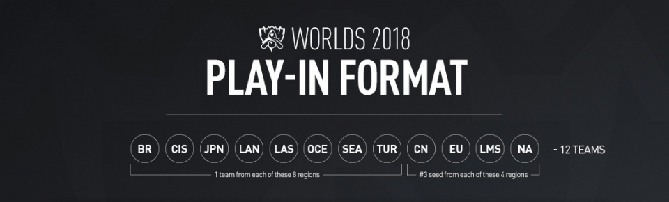 Worlds 2018 : Play-in format