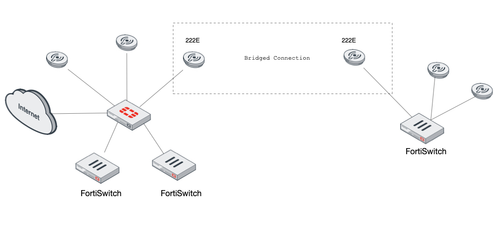 Bridged FortiAPs and Managing Remote Switches Across the