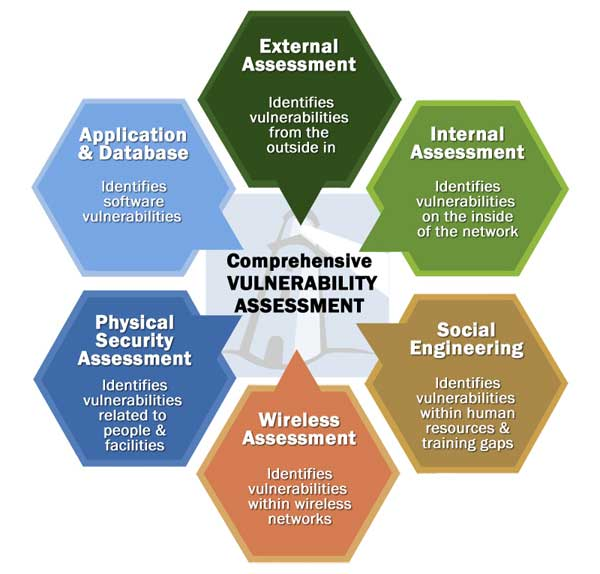 Vulnerability  Cyber Security Assessments  InfoSight