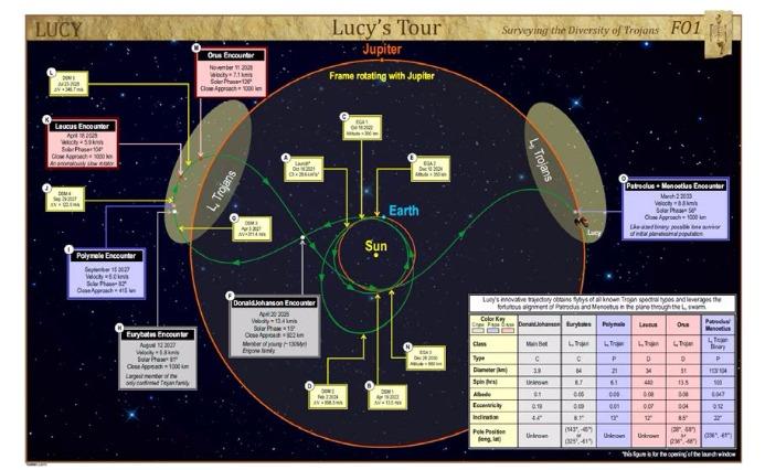 PDF. Lucy: Navigating a Jupiter Trojan Tour