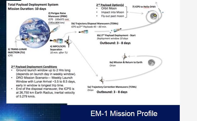 PDF. SLS Secondary Payloads, EM-1 and Beyond