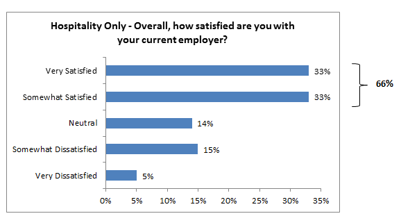 Employee satisfaction in Hospitality