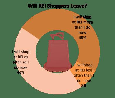 REI data 2