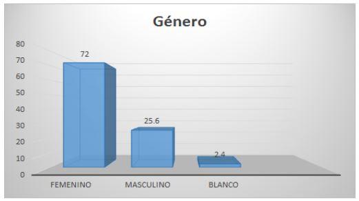 2 - Genero