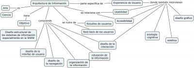 ArquitecturaInformacion1