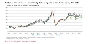 Precios Oil 2001-2013