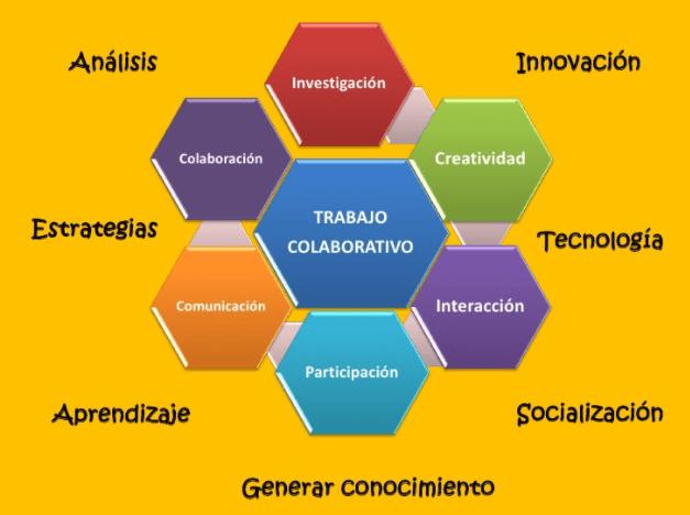 El trabajo colaborativo y la web 2.0: una nueva herramienta.