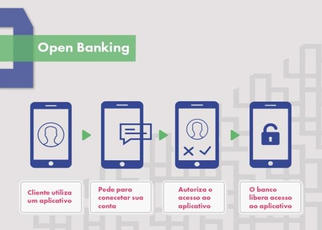 Como funciona o Open Banking?