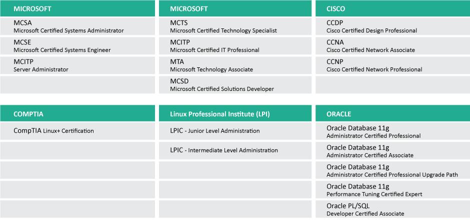 Cisco Security Course