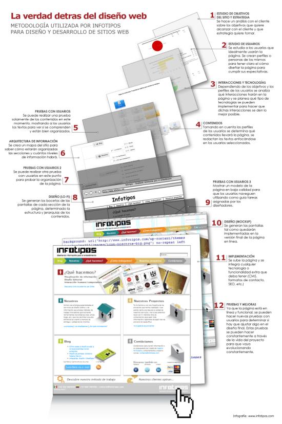 Infografía Diseño de páginas web
