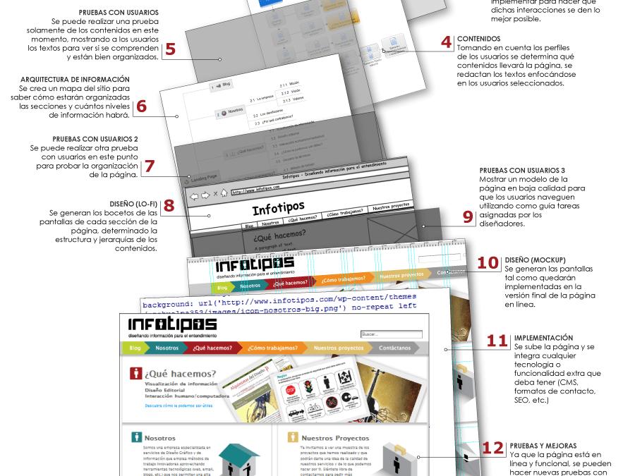 Infografía: Metodología de Diseño de páginas web