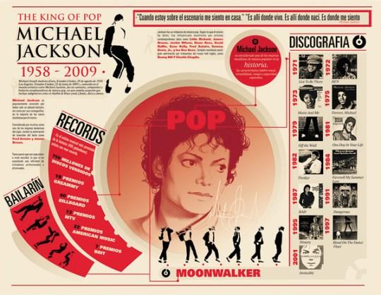 Infografía sobre la vida de Michael Jackson